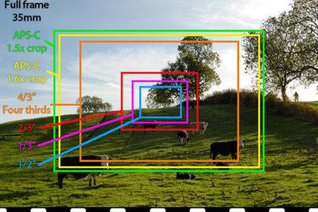 Dôležité parametre digitálnych senzorov