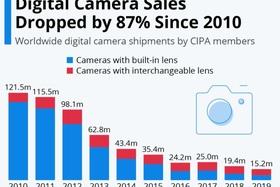 Přestanou existovat klasické fotoaparáty?