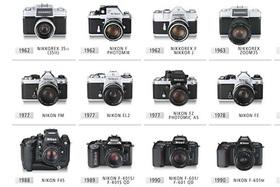 Chcem filmový Nikon
